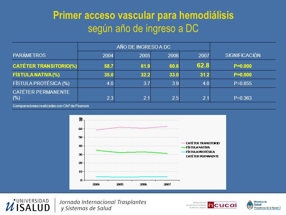 Primer acceso vascular para hemodiálisis según año de ingreso a DC