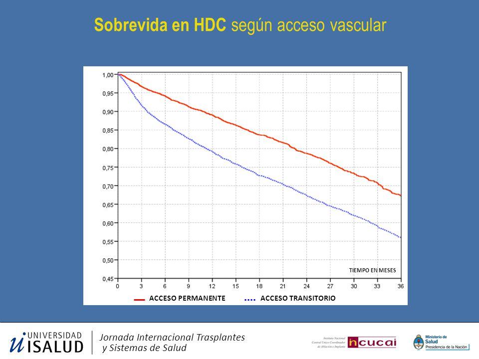Sobrevida en HDC según acceso vascular