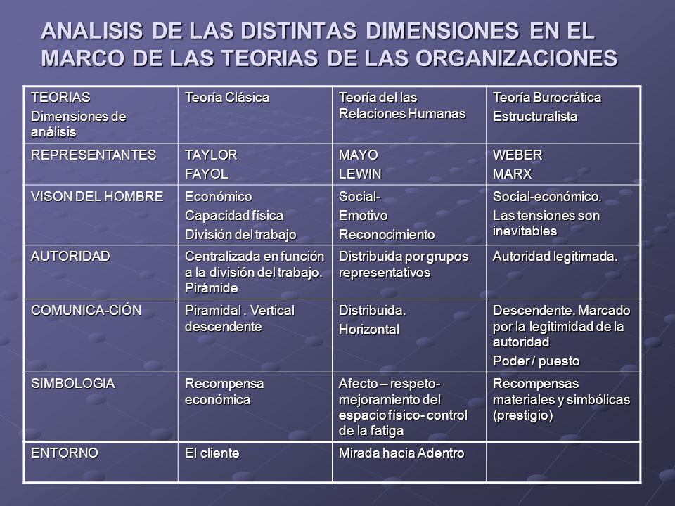 ANALISIS DE LAS DISTINTAS DIMENSIONES EN EL MARCO DE LAS TEORIAS DE LAS ORGANIZACIONES