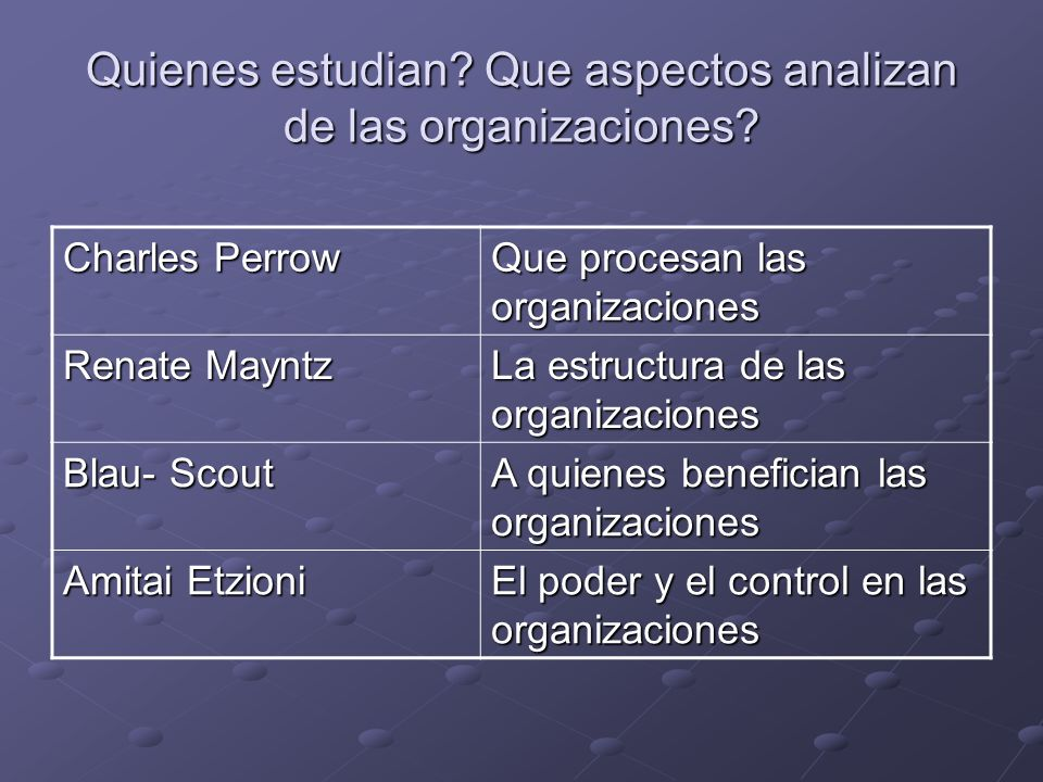 Quienes estudian Que aspectos analizan de las organizaciones