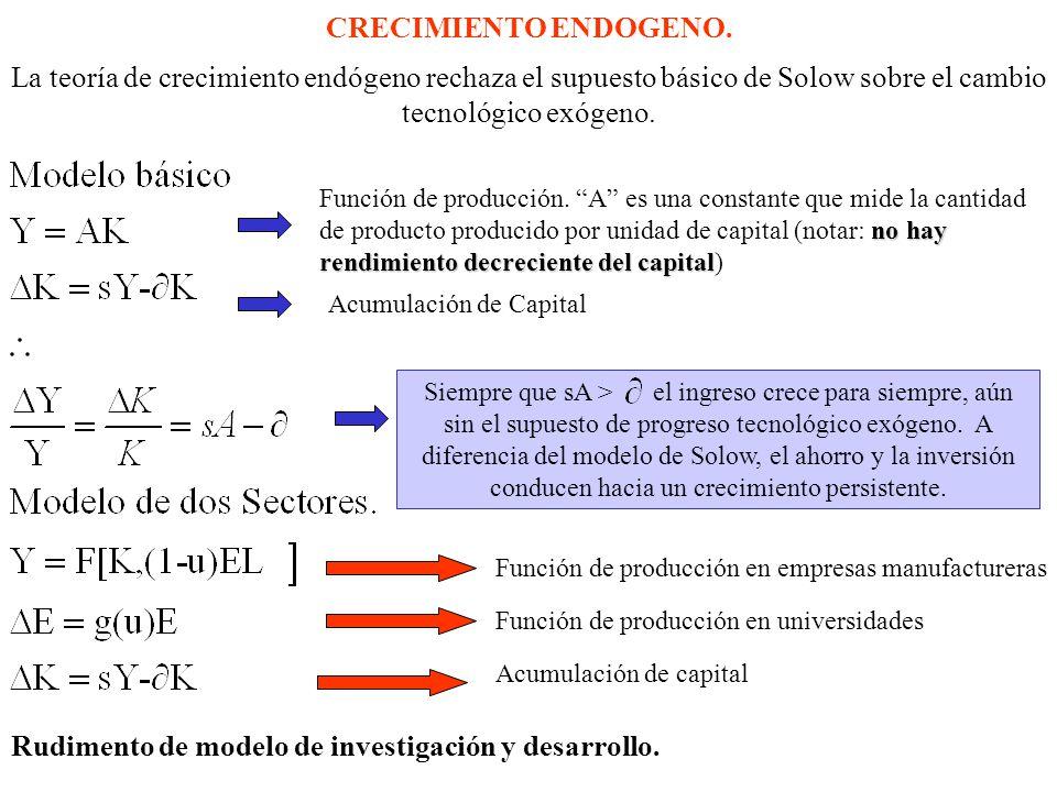 Rudimento de modelo de investigación y desarrollo.