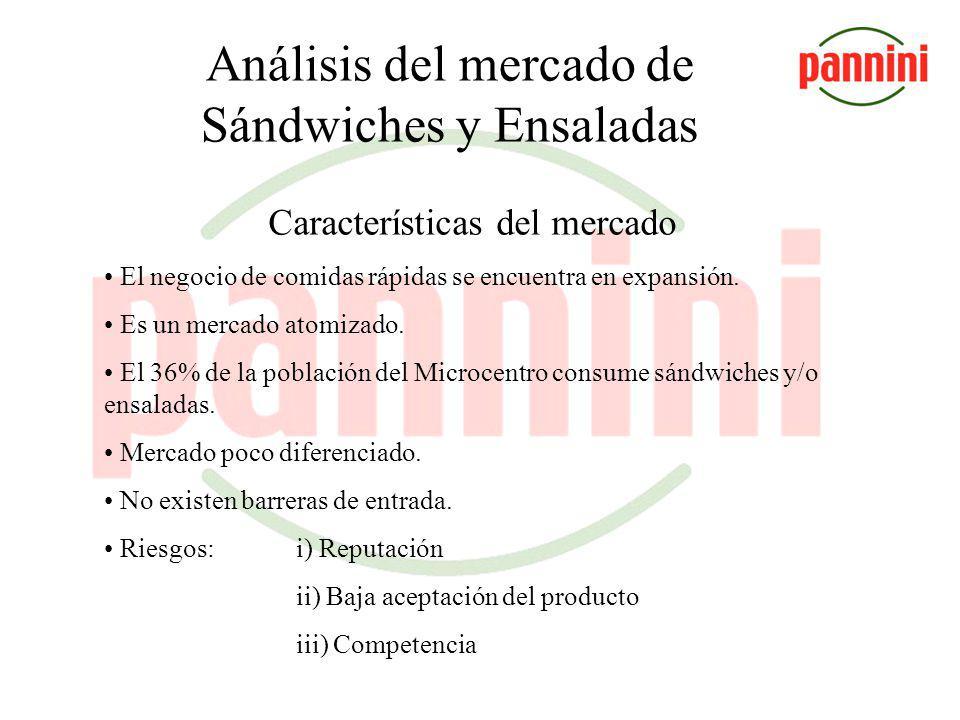 Análisis del mercado de Sándwiches y Ensaladas