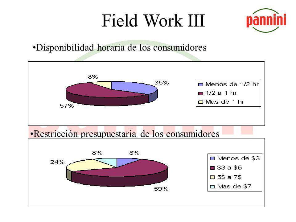 Field Work III Disponibilidad horaria de los consumidores