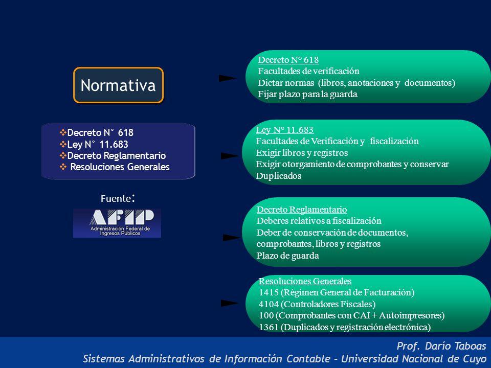 Normativa Fuente: Prof. Darío Taboas