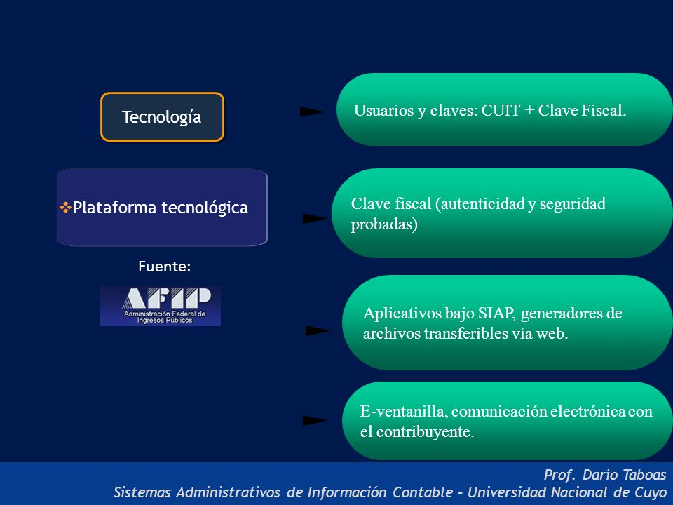 Usuarios y claves: CUIT + Clave Fiscal.
