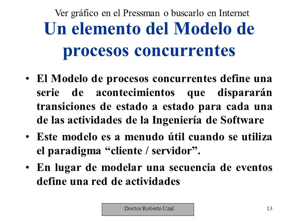 Un elemento del Modelo de procesos concurrentes