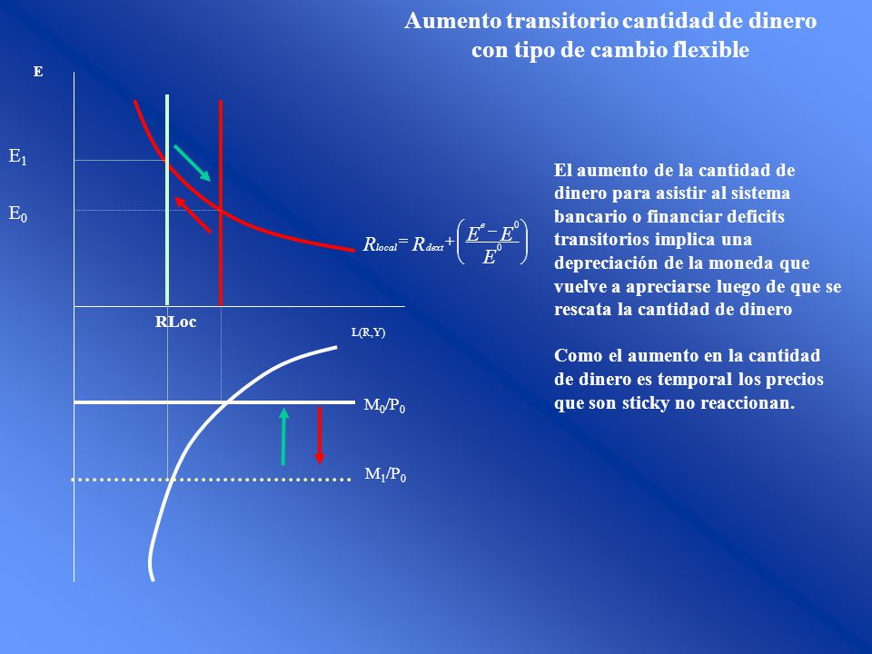 Aumento transitorio cantidad de dinero con tipo de cambio flexible