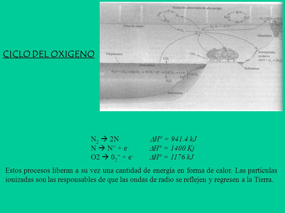 CICLO DEL OXIGENO N2  2N Hº = 941.4 kJ N  N+ + e- Hº = 1400 Kj O2  02+ + e- Hº = 1176 kJ.