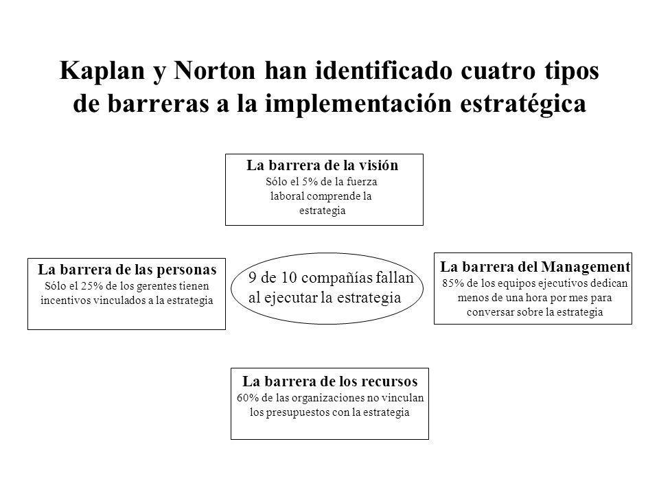 Kaplan y Norton han identificado cuatro tipos de barreras a la implementación estratégica