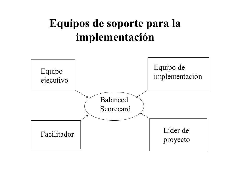 Equipos de soporte para la implementación