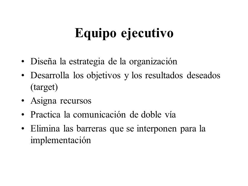 Equipo ejecutivo Diseña la estrategia de la organización