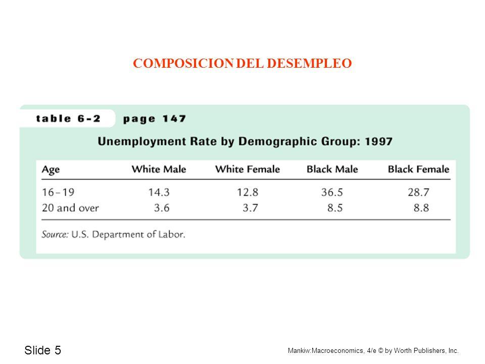 COMPOSICION DEL DESEMPLEO