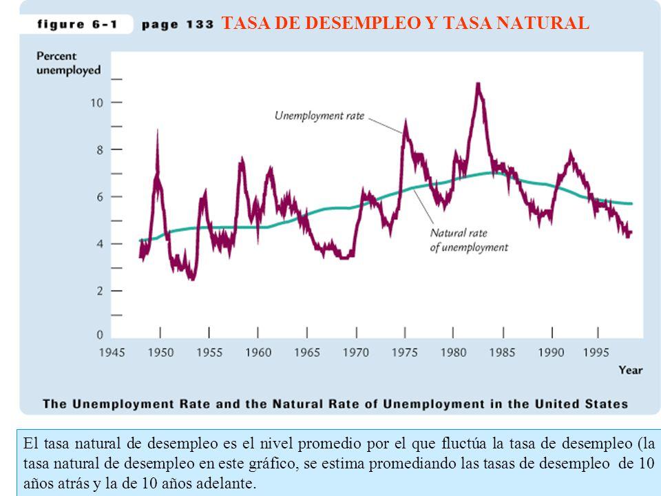 TASA DE DESEMPLEO Y TASA NATURAL