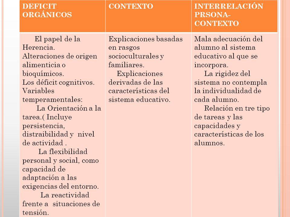 DEFICIT ORGÁNICOS CONTEXTO. INTERRELACIÓN PRSONA-CONTEXTO. El papel de la Herencia. Alteraciones de origen alimenticia o bioquímicos.