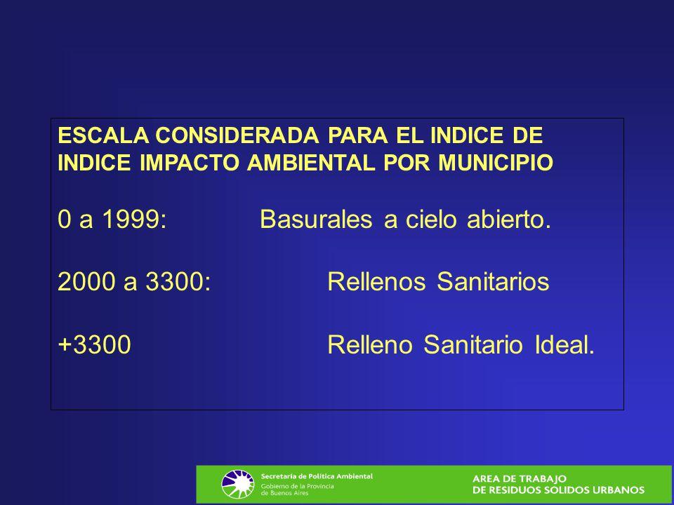 ESCALA CONSIDERADA PARA EL INDICE DE INDICE IMPACTO AMBIENTAL POR MUNICIPIO 0 a 1999: Basurales a cielo abierto.