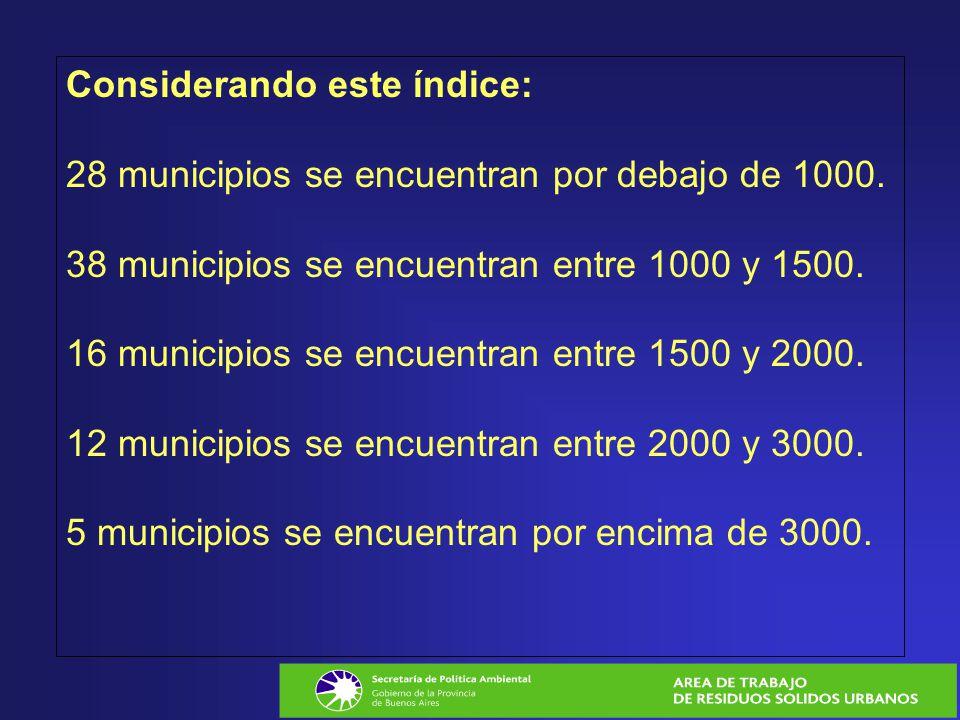 Considerando este índice: 28 municipios se encuentran por debajo de 1000.