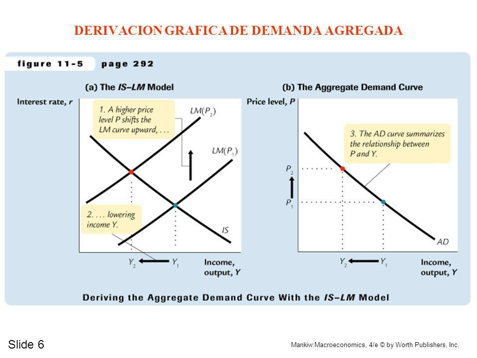 DERIVACION GRAFICA DE DEMANDA AGREGADA