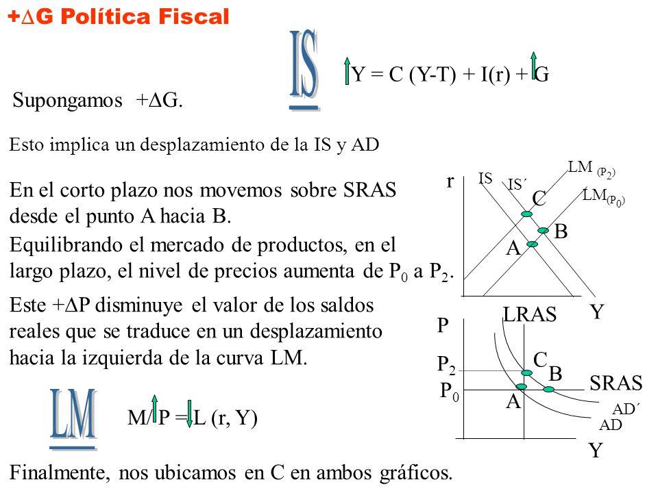 IS +G Política Fiscal Y = C (Y-T) + I(r) + G Supongamos +DG. r