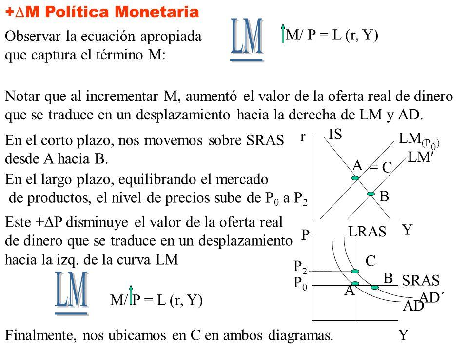 +M Política Monetaria M/ P = L (r, Y)