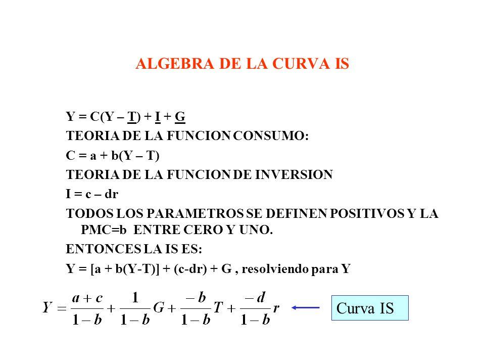 ALGEBRA DE LA CURVA IS Curva IS Y = C(Y – T) + I + G