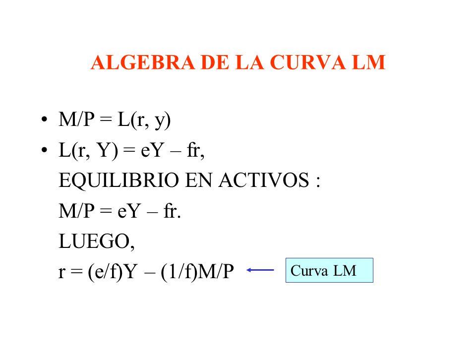 EQUILIBRIO EN ACTIVOS : M/P = eY – fr. LUEGO, r = (e/f)Y – (1/f)M/P