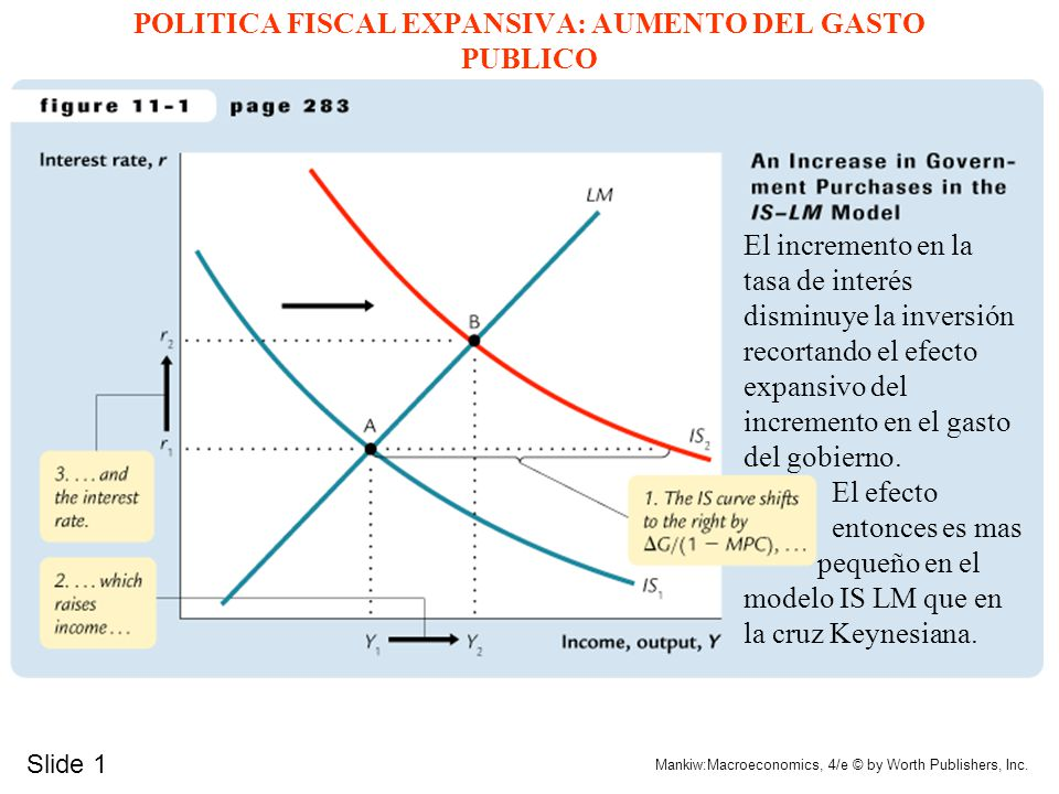 POLITICA FISCAL EXPANSIVA: AUMENTO DEL GASTO PUBLICO