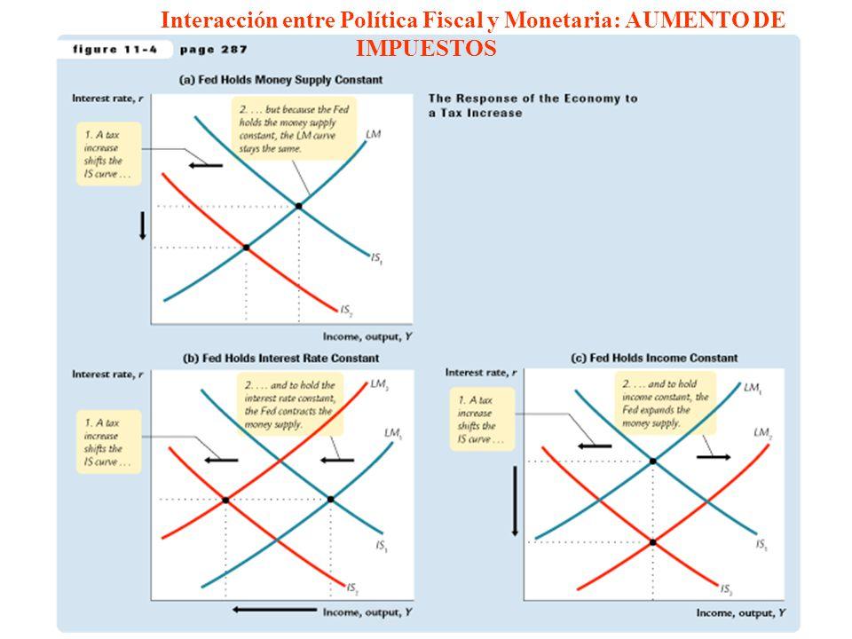 Interacción entre Política Fiscal y Monetaria: AUMENTO DE IMPUESTOS