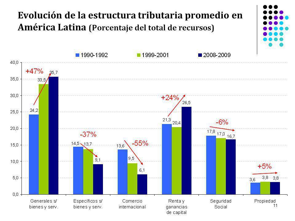 Evolución de la estructura tributaria promedio en América Latina (Porcentaje del total de recursos)