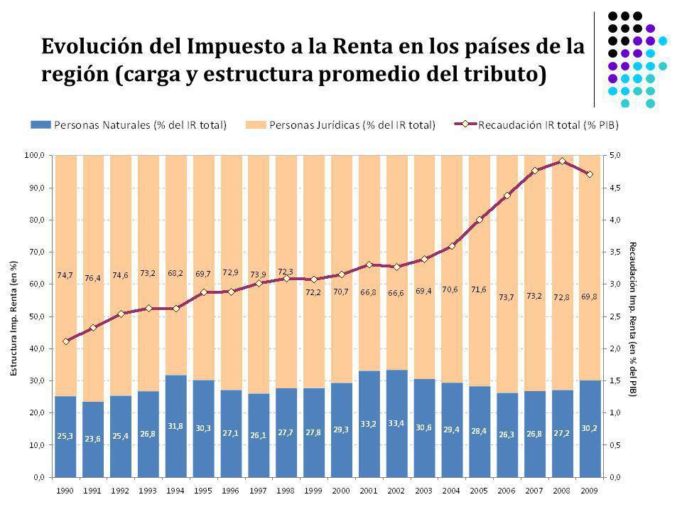 Evolución del Impuesto a la Renta en los países de la región (carga y estructura promedio del tributo)