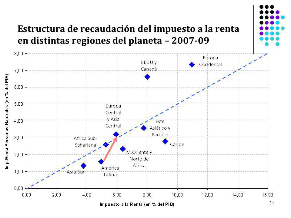 Estructura de recaudación del impuesto a la renta en distintas regiones del planeta – 2007-09