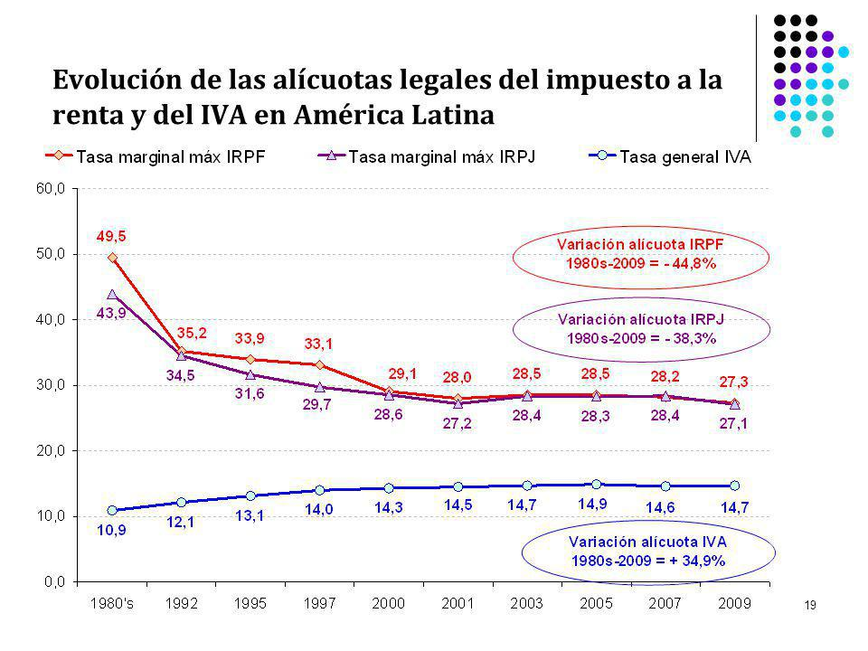 Evolución de las alícuotas legales del impuesto a la renta y del IVA en América Latina