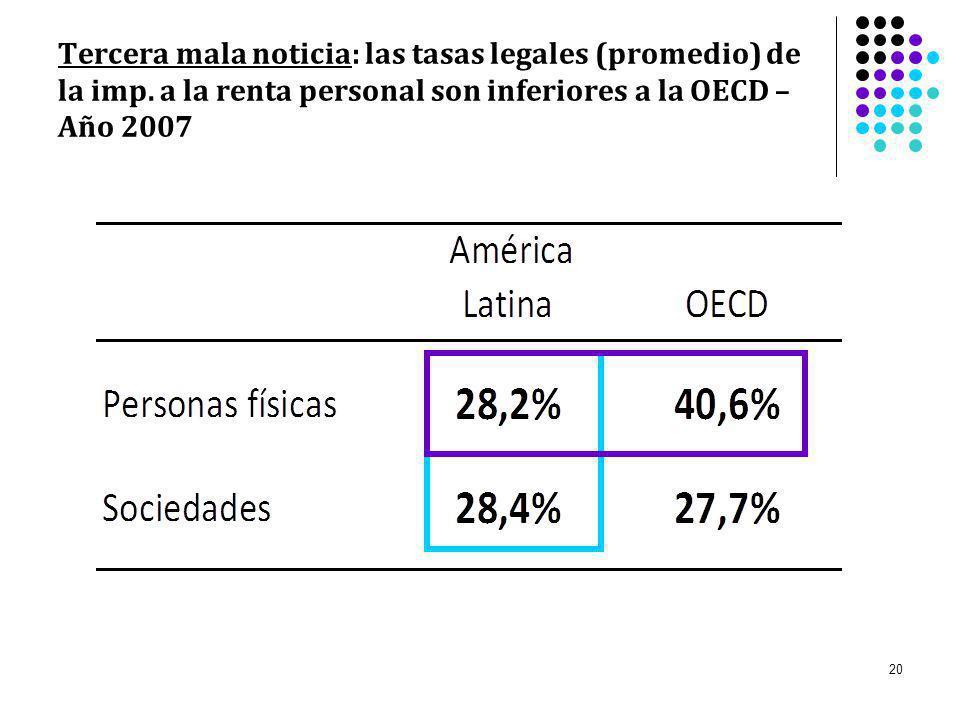 Tercera mala noticia: las tasas legales (promedio) de la imp