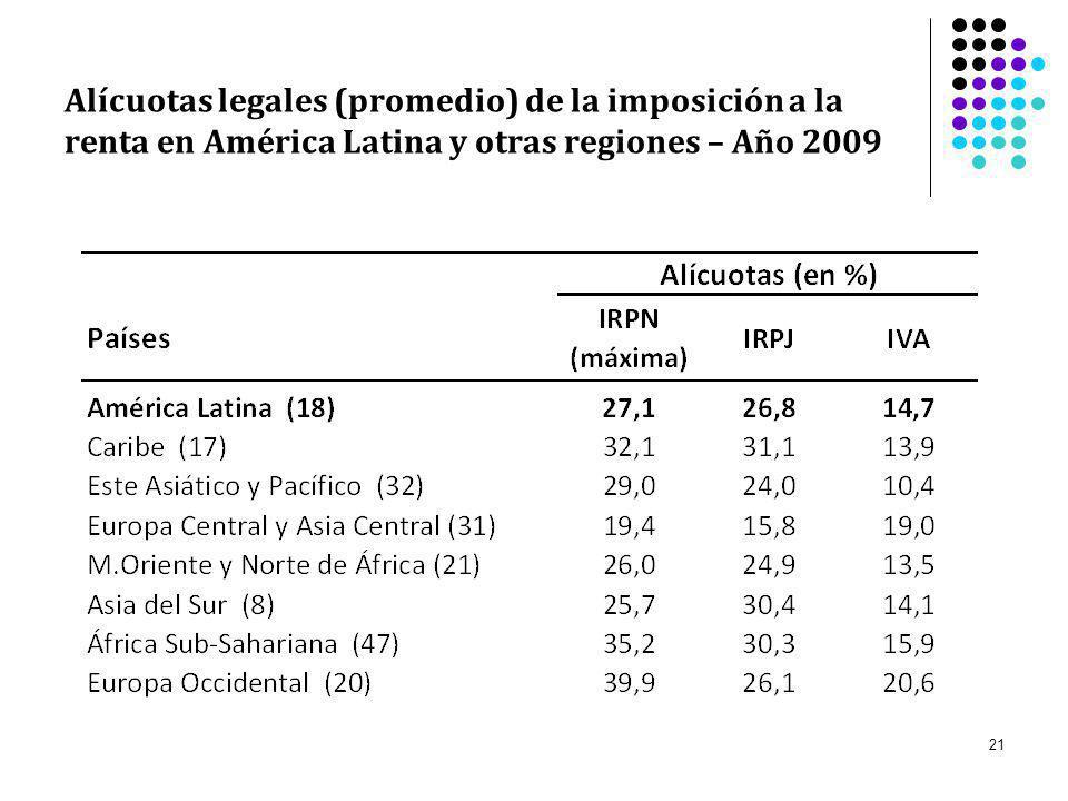 Alícuotas legales (promedio) de la imposición a la renta en América Latina y otras regiones – Año 2009
