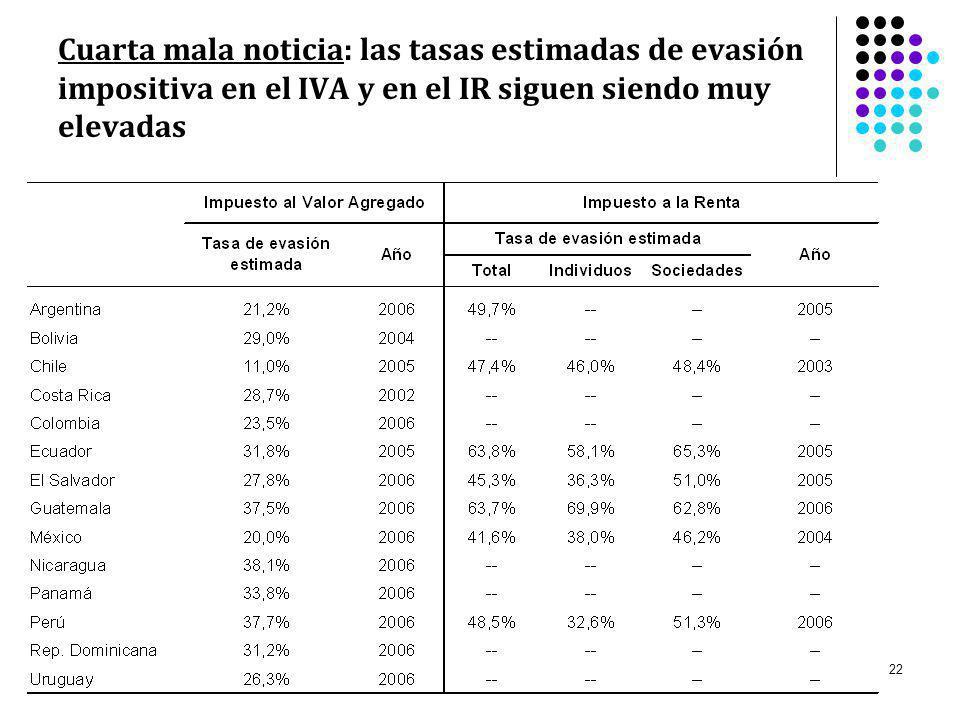 Cuarta mala noticia: las tasas estimadas de evasión impositiva en el IVA y en el IR siguen siendo muy elevadas
