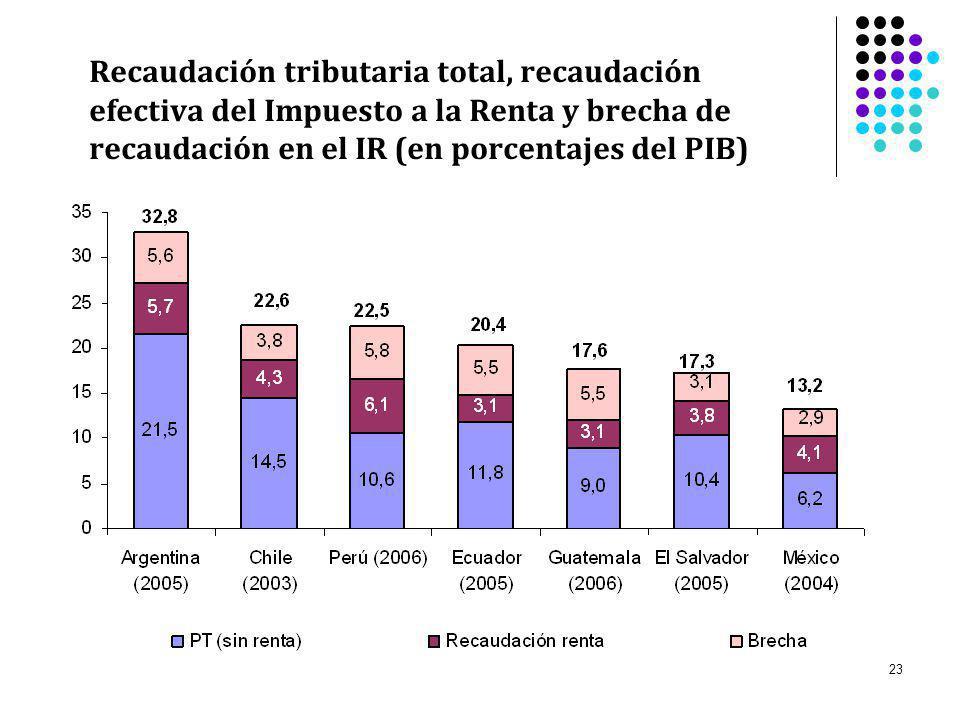 Recaudación tributaria total, recaudación efectiva del Impuesto a la Renta y brecha de recaudación en el IR (en porcentajes del PIB)