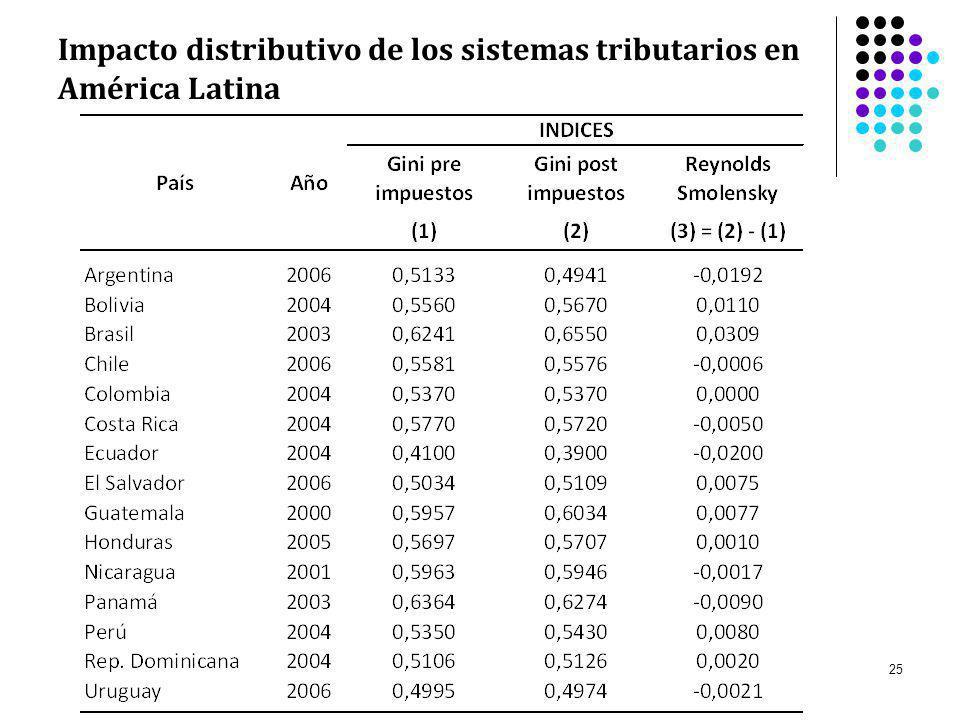 Impacto distributivo de los sistemas tributarios en América Latina