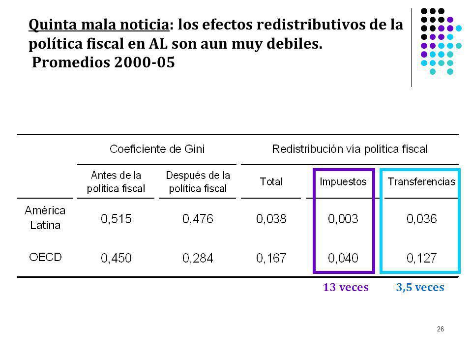 Quinta mala noticia: los efectos redistributivos de la política fiscal en AL son aun muy debiles. Promedios 2000-05