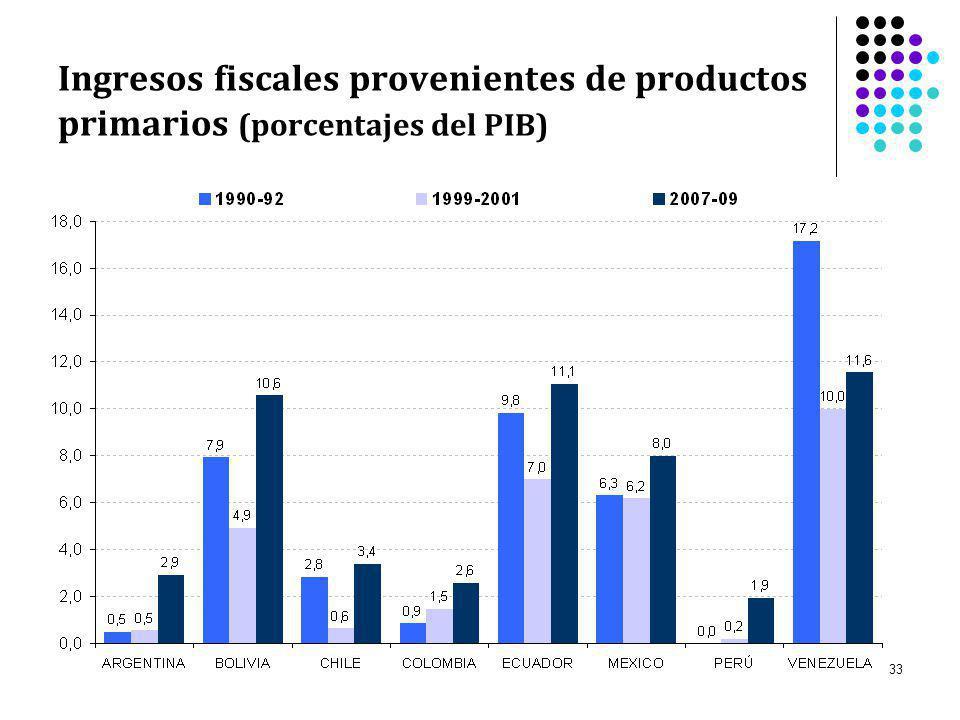 Ingresos fiscales provenientes de productos primarios (porcentajes del PIB)