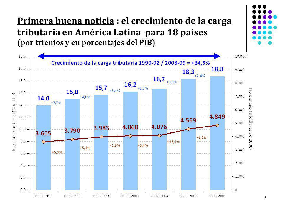 Primera buena noticia : el crecimiento de la carga tributaria en América Latina para 18 países (por trienios y en porcentajes del PIB)
