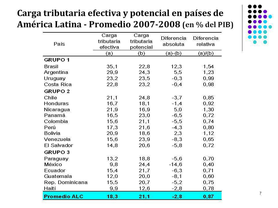 Carga tributaria efectiva y potencial en países de América Latina - Promedio 2007-2008 (en % del PIB)
