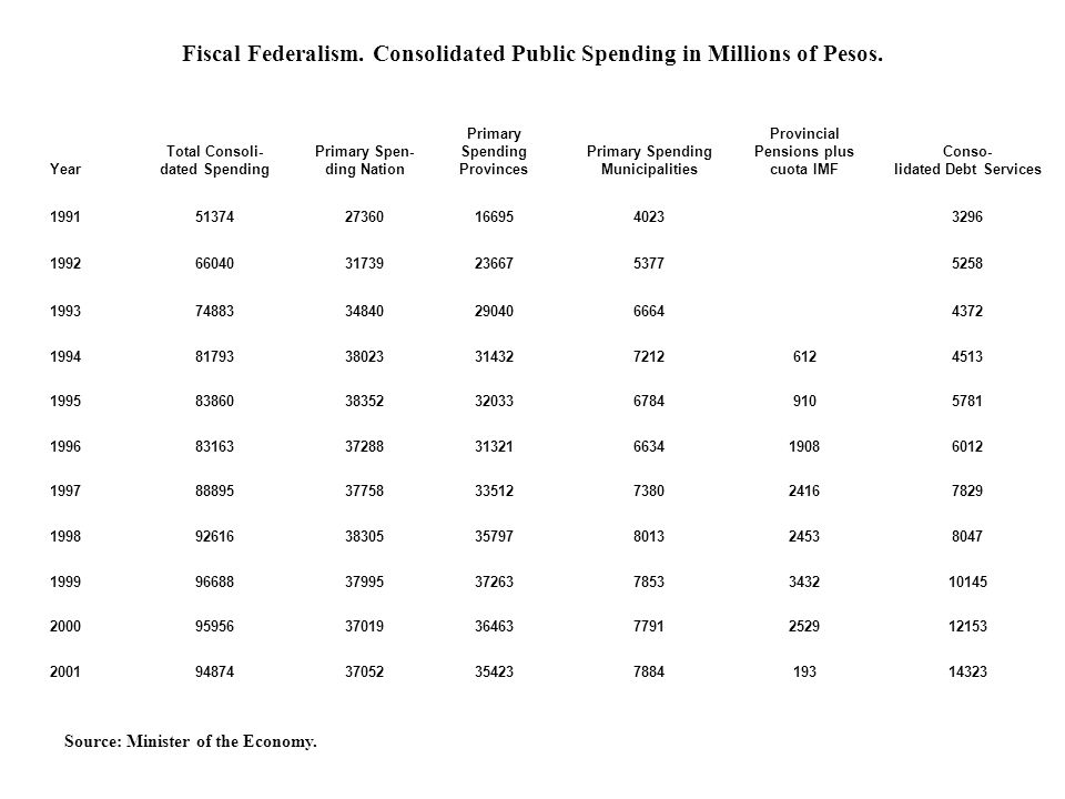 Fiscal Federalism. Consolidated Public Spending in Millions of Pesos.