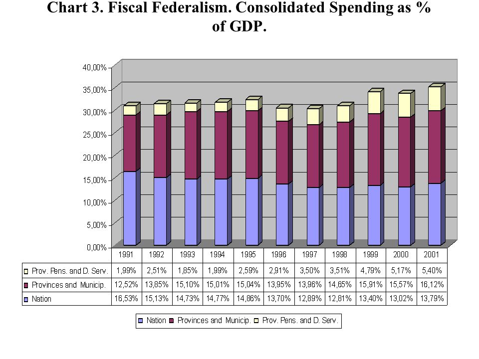 Chart 3. Fiscal Federalism. Consolidated Spending as % of GDP.