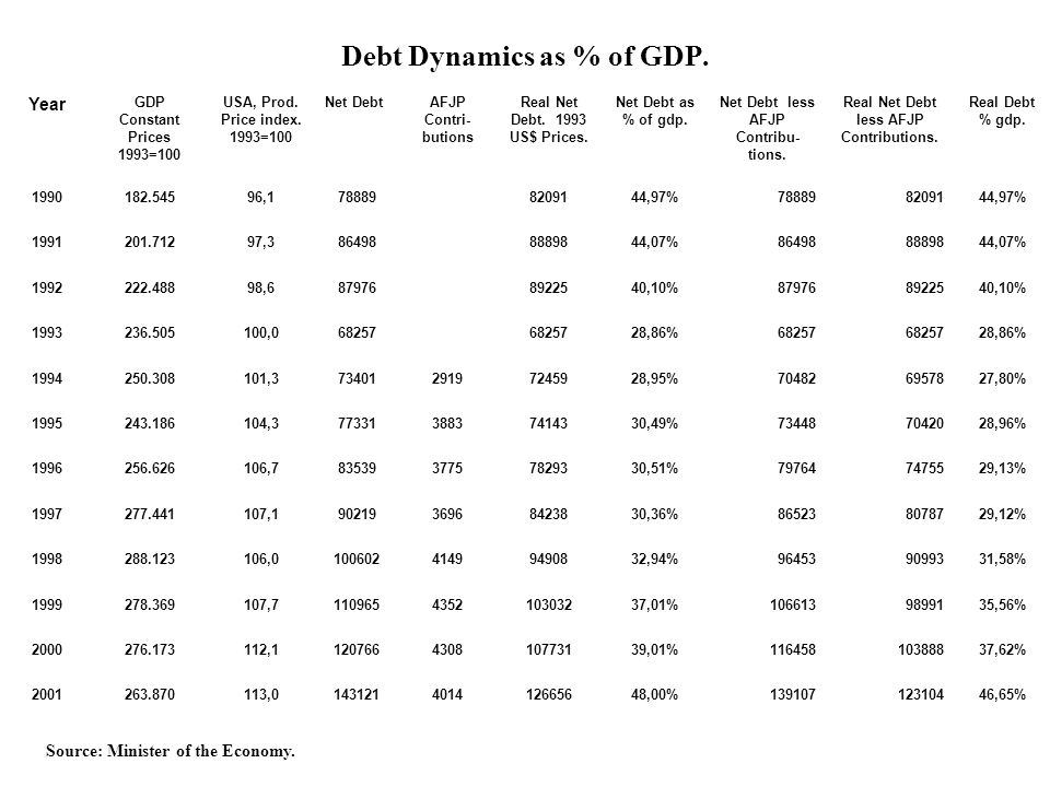 Debt Dynamics as % of GDP.