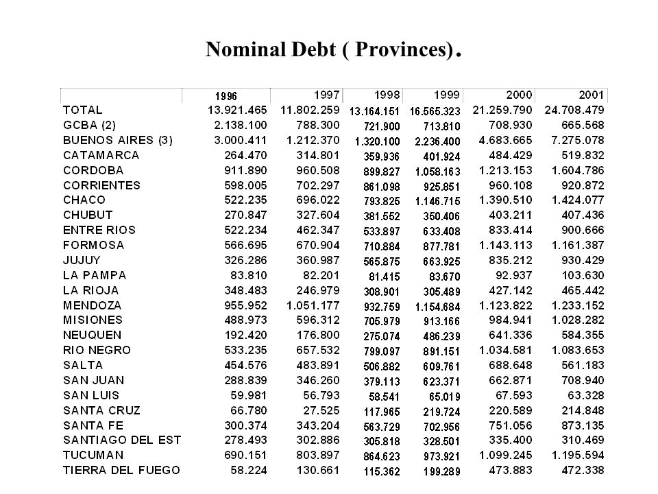 Nominal Debt ( Provinces).
