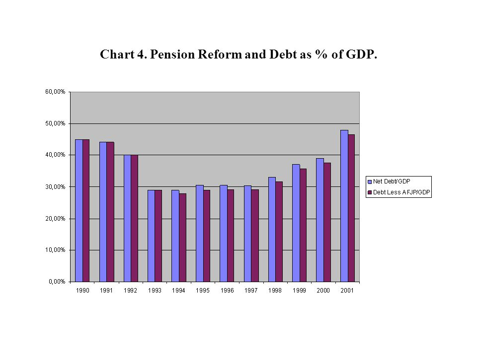 Chart 4. Pension Reform and Debt as % of GDP.