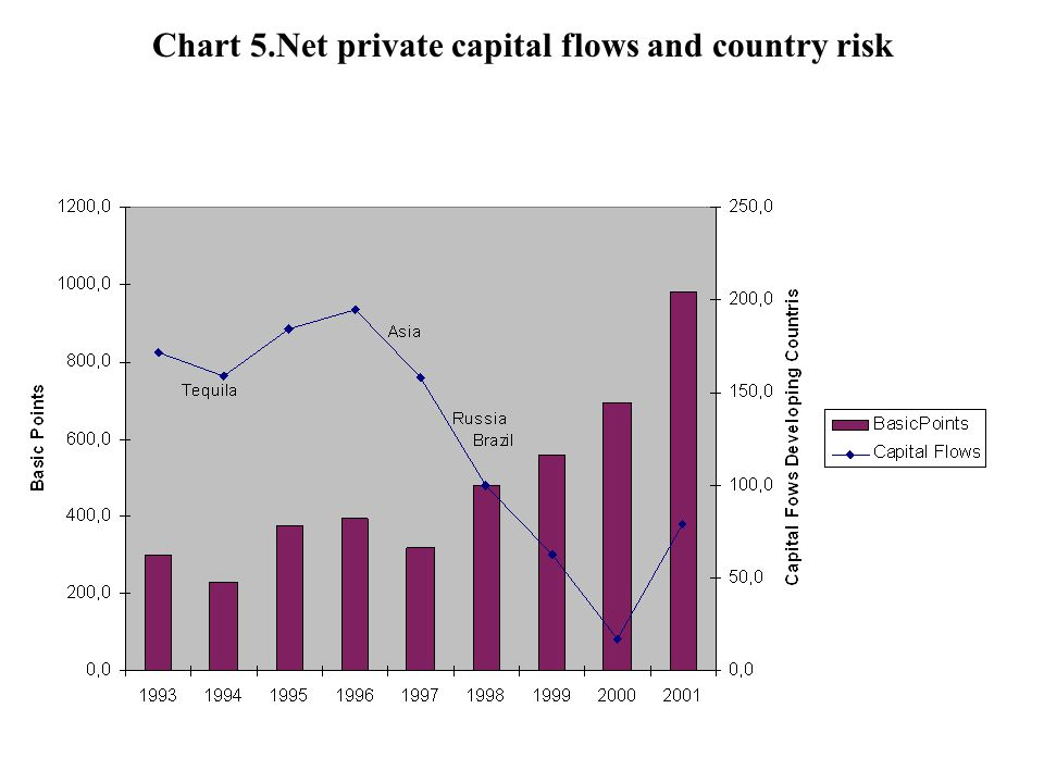 Chart 5.Net private capital flows and country risk