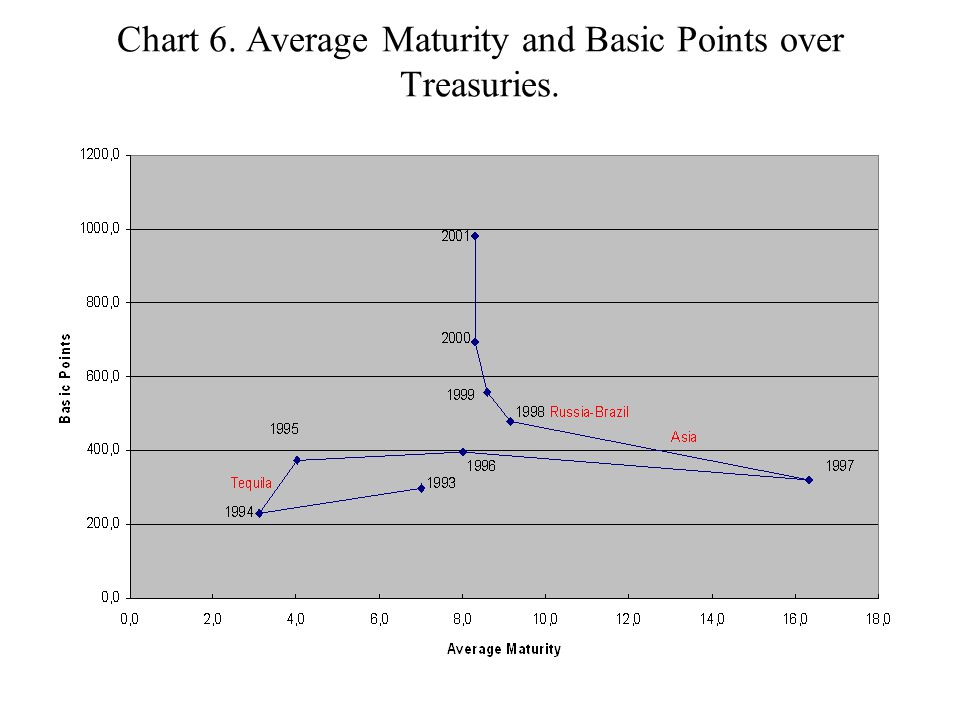 Chart 6. Average Maturity and Basic Points over Treasuries.