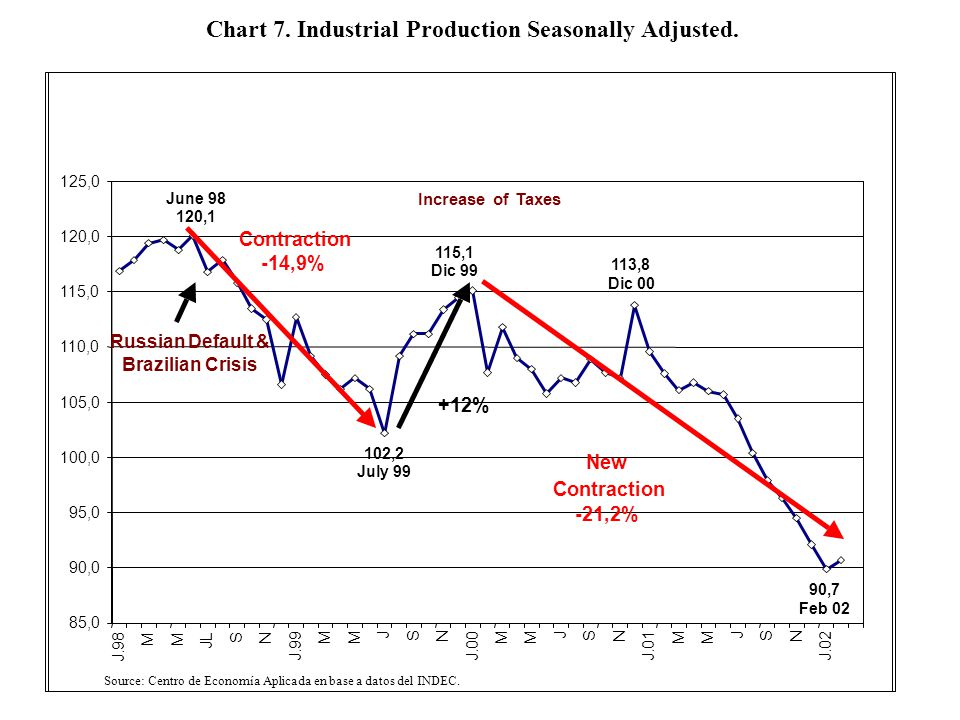 Chart 7. Industrial Production Seasonally Adjusted.