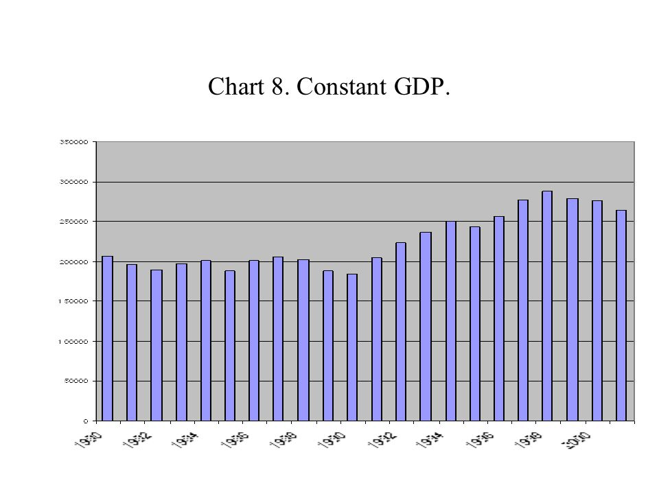 Chart 8. Constant GDP.