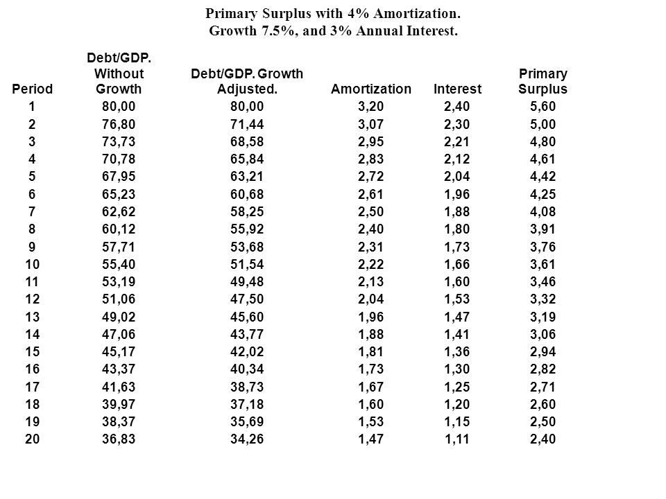 Debt/GDP. Without Growth Debt/GDP. Growth Adjusted.